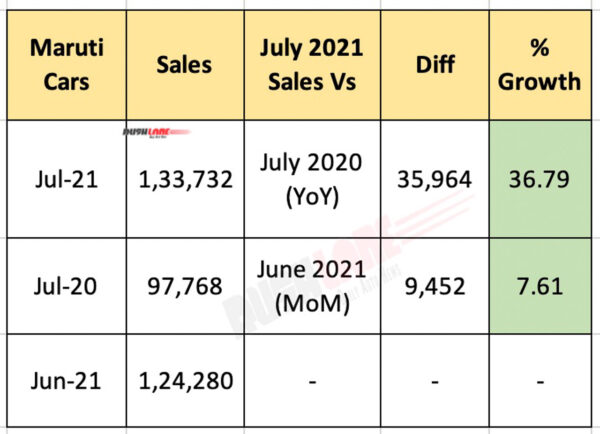 Maruti Car Sales July 2021