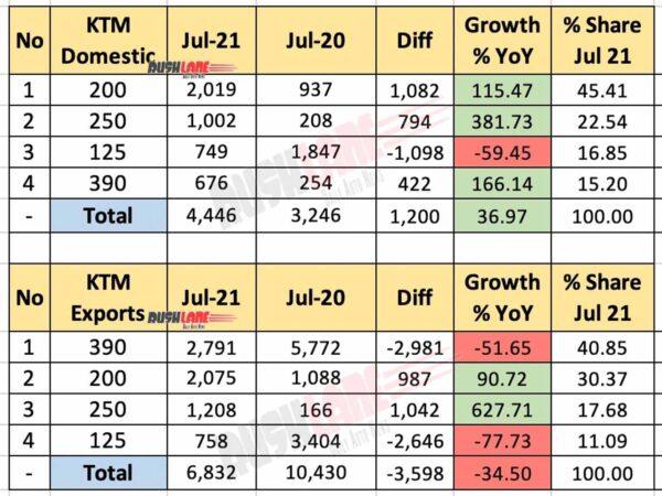 KTM India Sales, Exports Jul 2021 vs Jul 2020 (YoY)