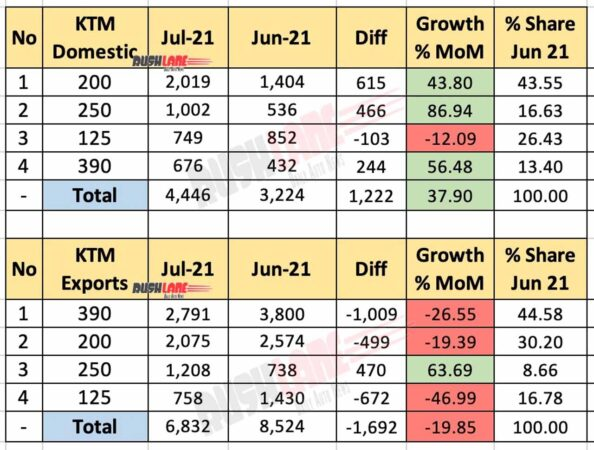 KTM India Sales, Exports Jul 2021 vs Jun 2021 (MoM)