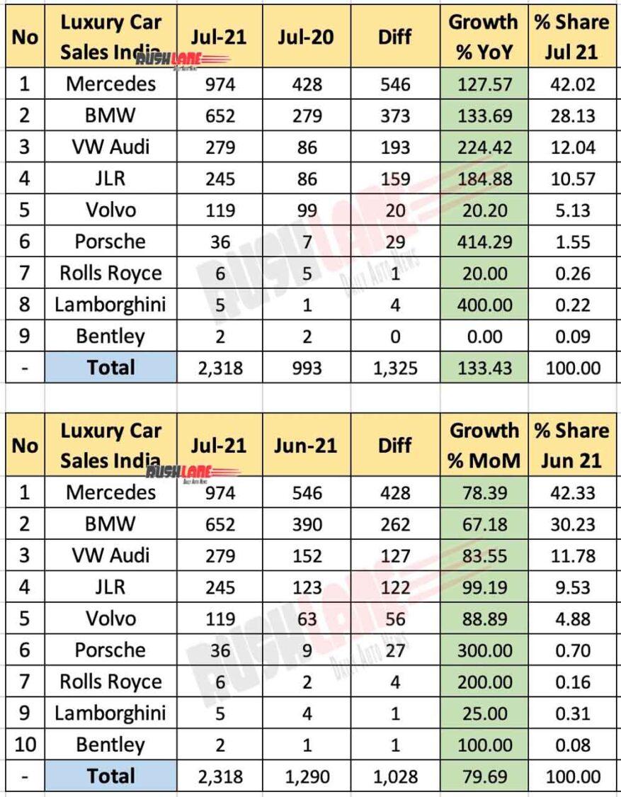 Luxury Car Retail Sales Jul 2021 - FADA