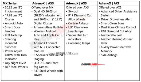 Mahindra XUV700 Features