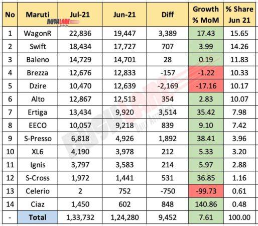 Maruti July 2021 Sales vs Jun 2021 (MoM)