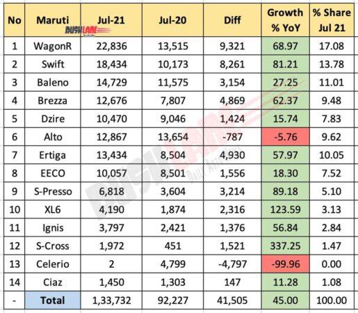 Maruti July 2021 Sales vs July 2020 (YoY)
