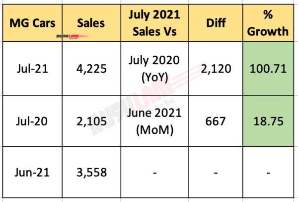 MG India Sales July 2021