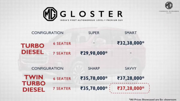 MG Gloster Price List August 2021