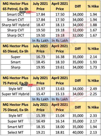 MG Hector Plus Price Hike Aug 2021