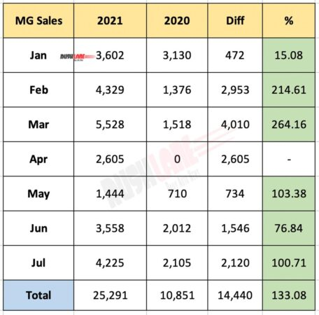 MG India Sales 2021 vs 2020