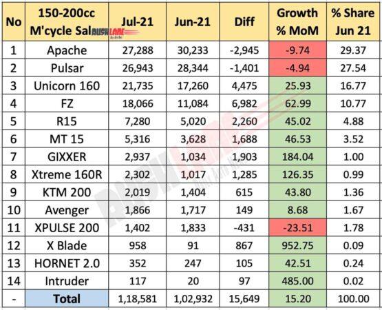 Motorcycle Sales 150cc-200cc segment Jul 2021 vs Jun 2021 (MoM)