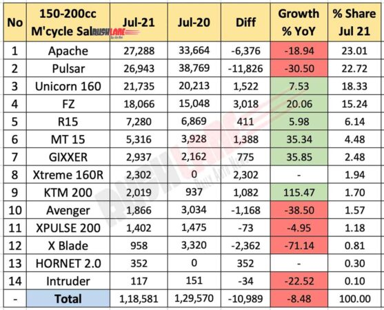 Motorcycle Sales 150cc-200cc segment Jul 2021 vs Jul 2020 (YoY)