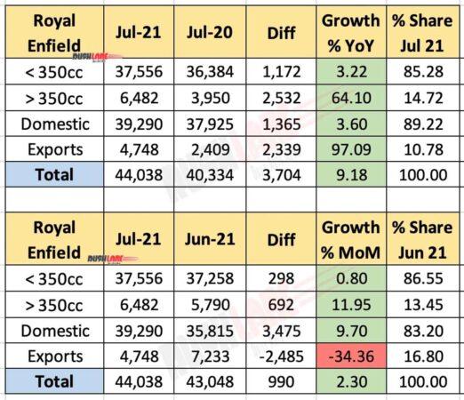 Royal Enfield Sales July 2021