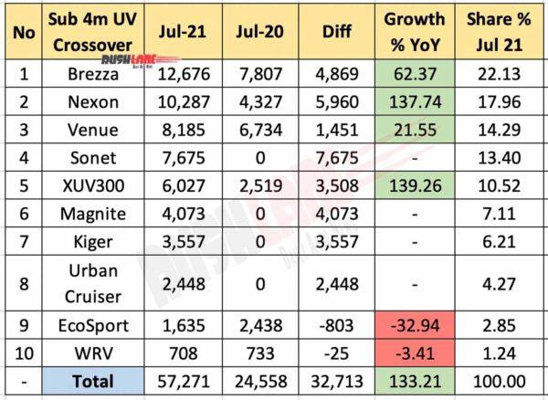 Sub 4m SUV Sales Jul 2021 vs Jul 2020 (MoM)
