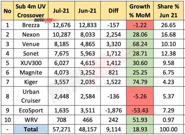 Sub 4m SUV Sales Jul 2021 vs Jun 2021 (YoY)