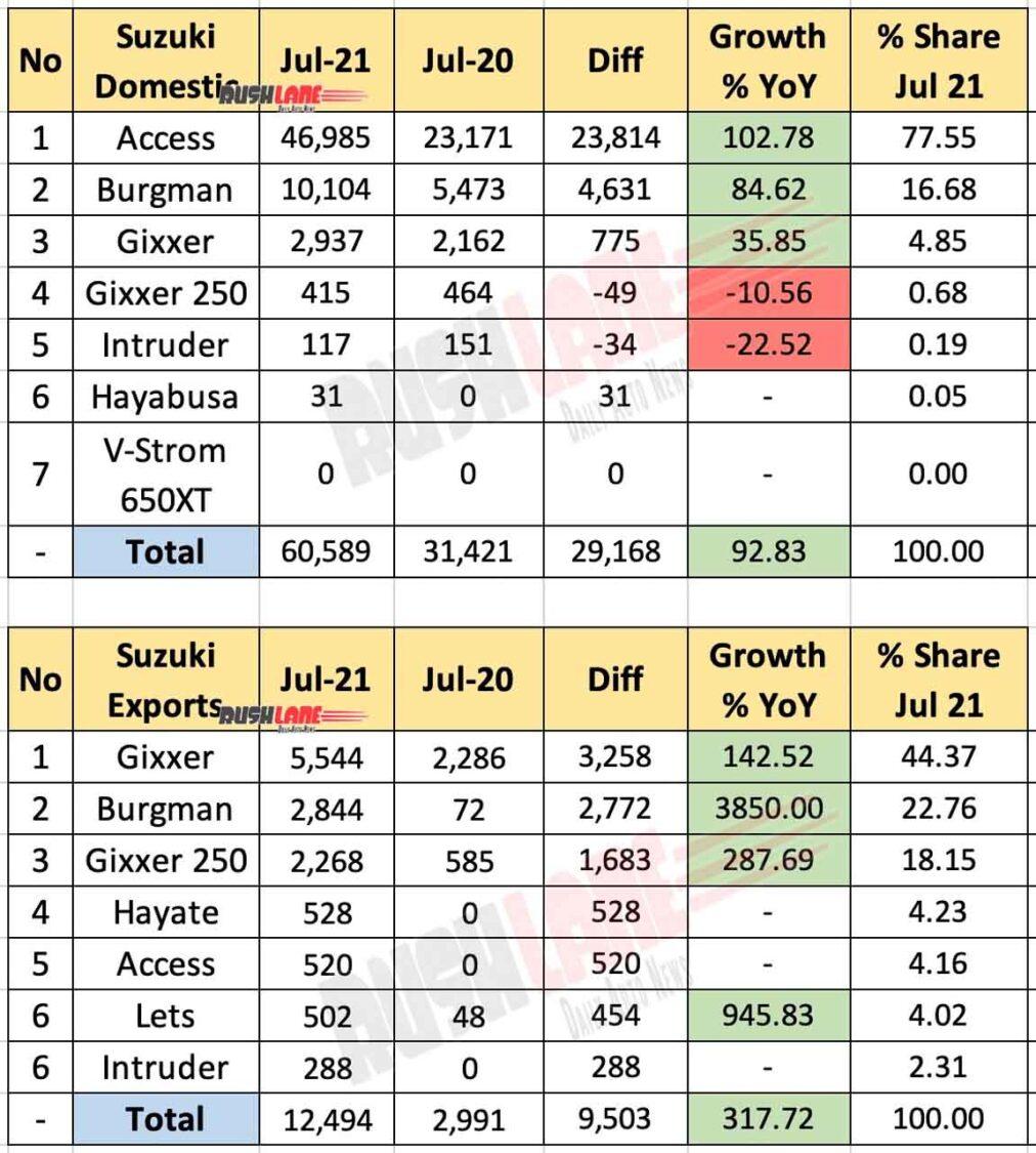 Suzuki India Sales, Exports July 2021 vs July 2020 (YoY)
