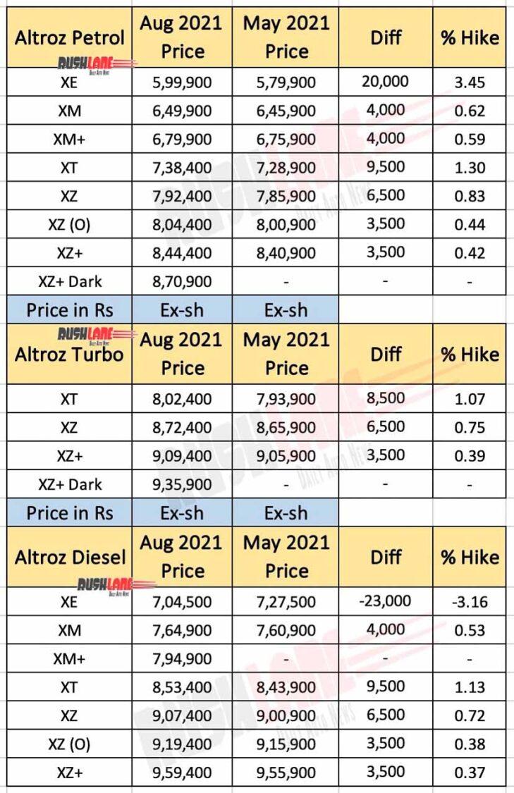 Tata Altroz Price List - Aug 2021
