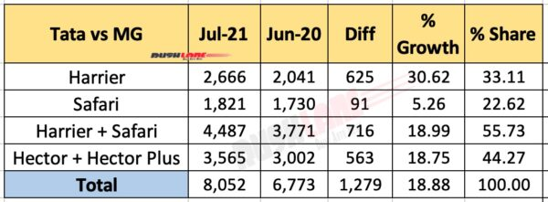Tata Harrier + Safari vs MG Hector + Hector Plus Sales July 2021