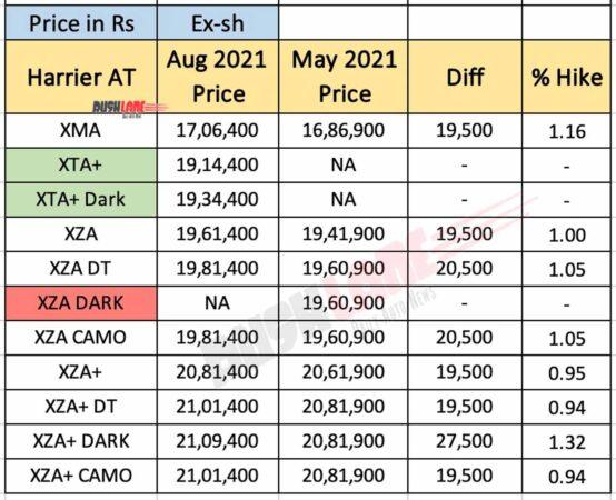 Tata Harrier Prices - Aug 2021