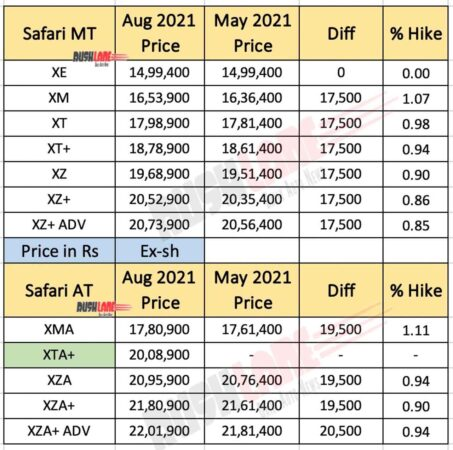 Tata Safari Prices - Aug 2021