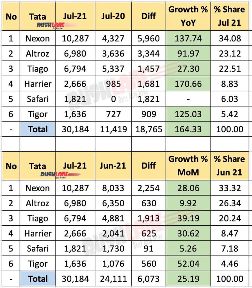 Tata Sales Breakup Jul 2021