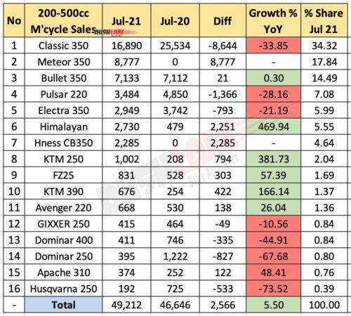 Motorcycle Sales 200cc-500cc segment July 2021 vs July 2020 (YoY)