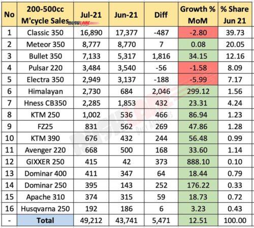 Motorcycle Sales 200cc-500cc segment July 2021 vs June 2021 (MoM)
