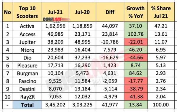 Top 10 Scooters July 2021