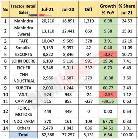 Tractor retail sales July 2021 vs Jul 2020 (YoY)