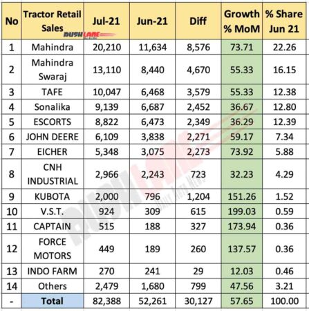 Tractor retail sales July 2021 vs Jun 2021 (MoM)