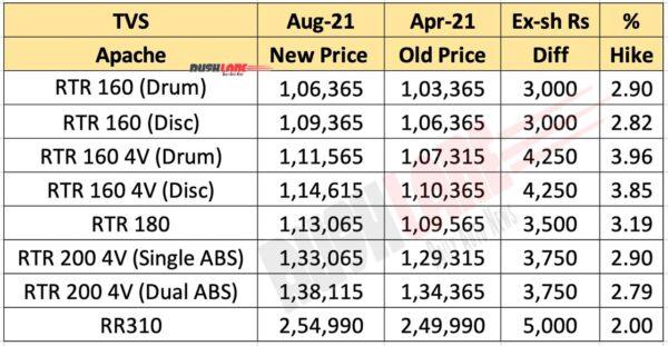 TVS Apache Range New Price Aug 2021
