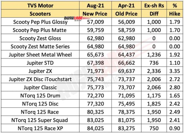TVS Scooters Price Increase Aug 2021
