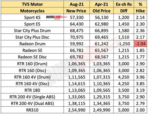 TVS Motorcycles Price List Aug 2021