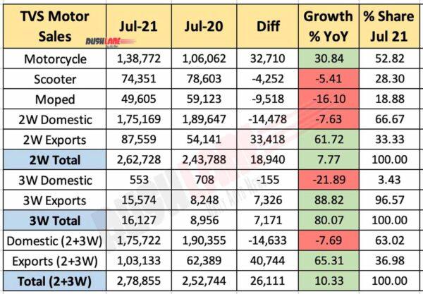 TVS Motor Sales July 2021 vs Jul 2020 (YoY)