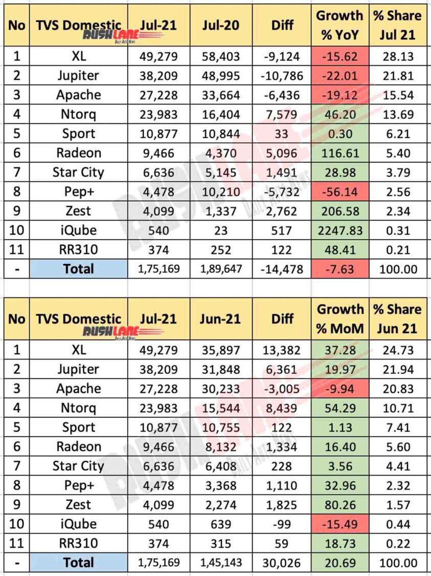 TVS Sales July 2021