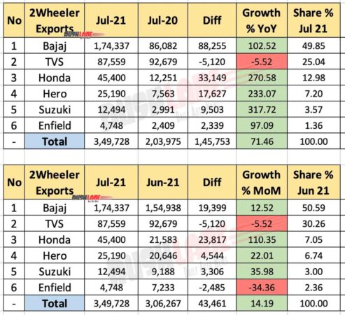 Two Wheeler Exports July 2021
