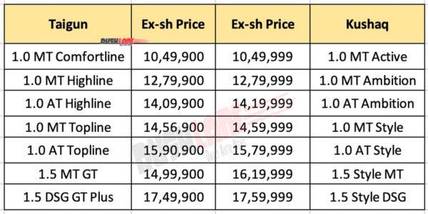 VW Taigun Prices