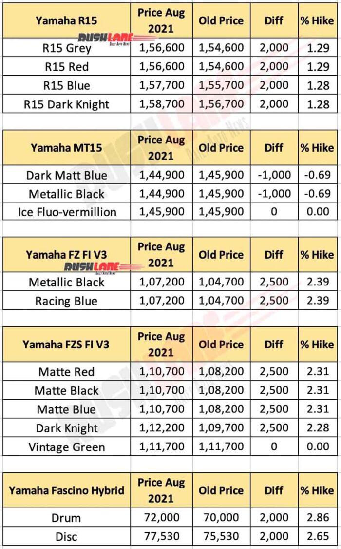 Yamaha India Price List Aug 2021