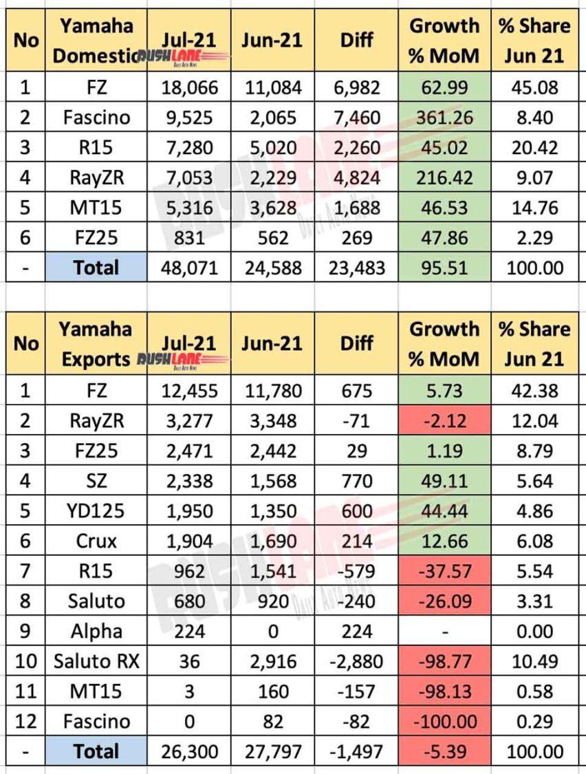 Yamaha Sales, Exports July 2021 vs Jun 2021 (MoM)