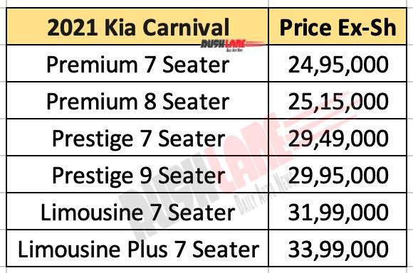 2021 Kia Carnival Variants and Price List