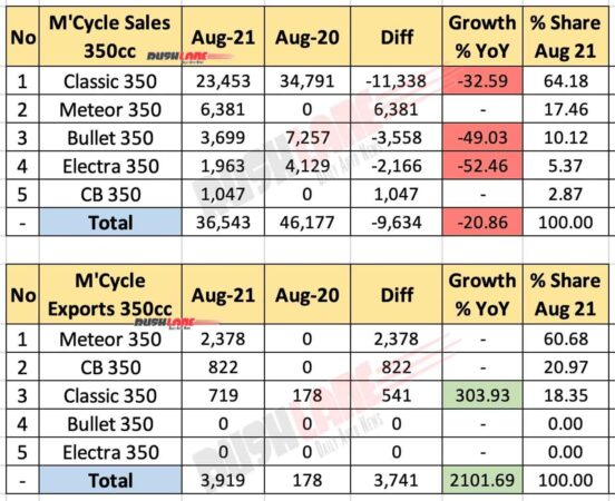 350cc Motorcycle Sales Aug 2021 vs Aug 2020 (YoY)
