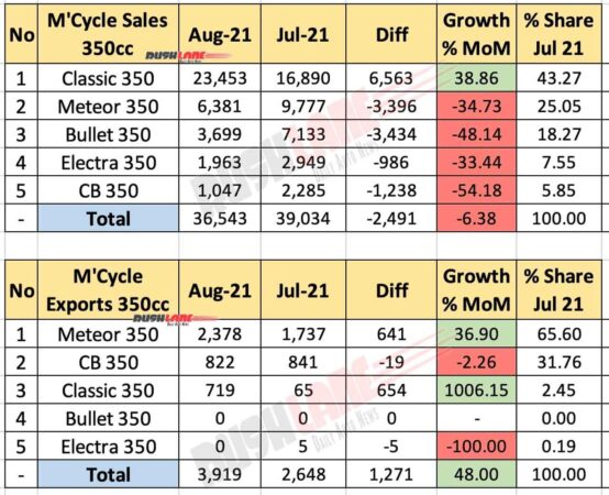 350cc Motorcycle Sales Aug 2021 vs Jul 2021 (MoM)
