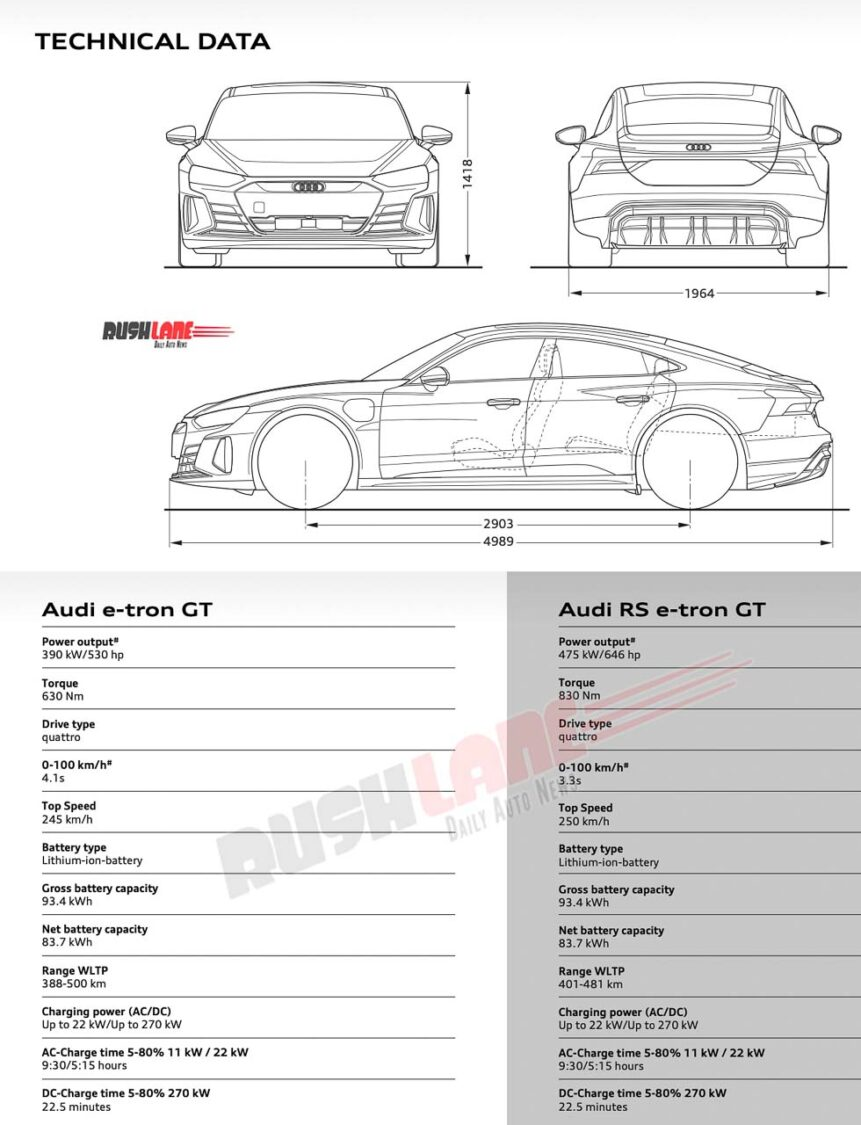Audi e-tron GT and RS Specs for India