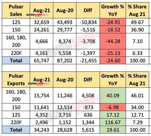 Bajaj Pulsar Sales and Exports Aug 2021 vs Aug 2020 (YoY)