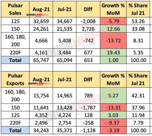 Bajaj Pulsar Sales and Exports Aug 2021 vs Jul 2021 (MoM)