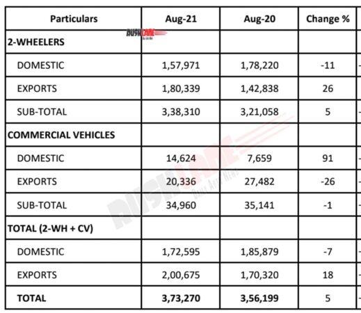 Bajaj Auto Sales Aug 2021