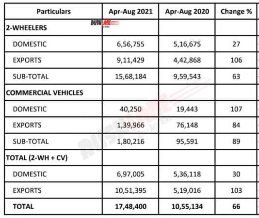 Bajaj Auto Sales YTD FY 2022