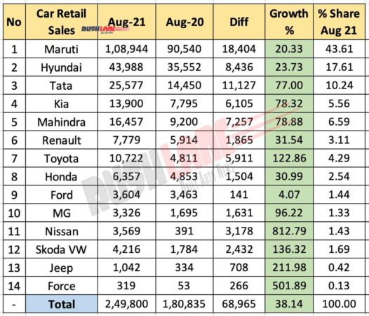 Car Retail Sales August 2021