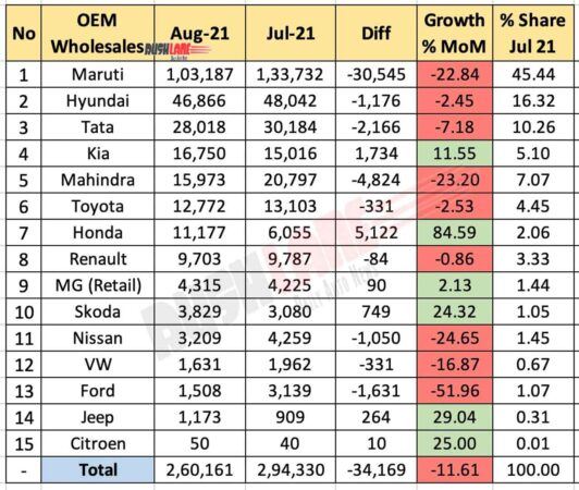 Car Sales Aug 2021 vs Jul 2021 (MoM)
