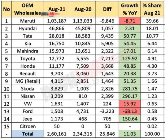 Car Sales Aug 2021 vs Aug 2020 (YoY)