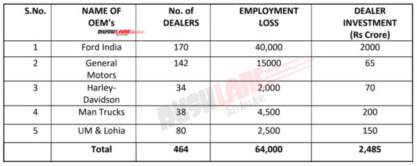Ford India Dealer Loss Highest
