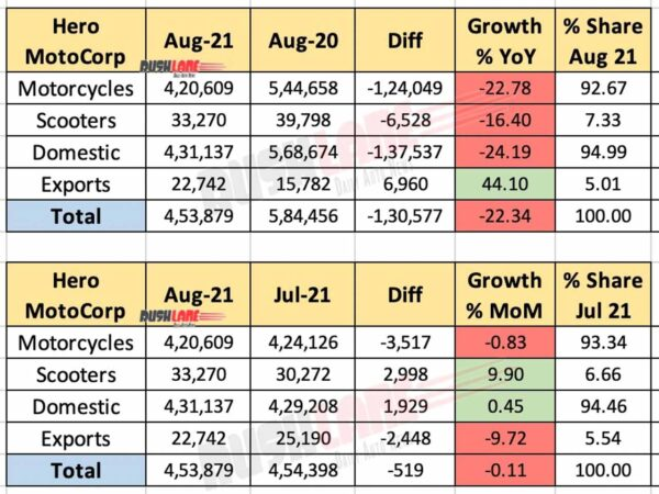 Hero MotoCorp Sales Aug 2021