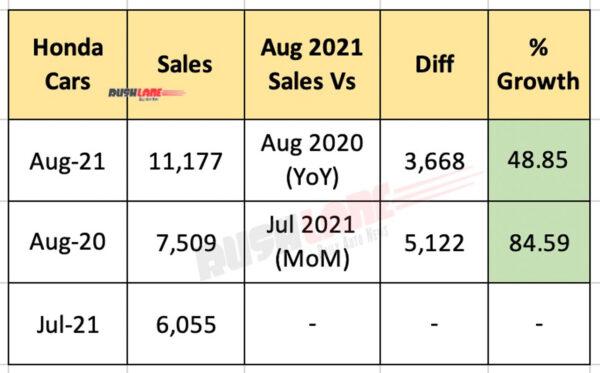 Honda India Car Sales - August 2021